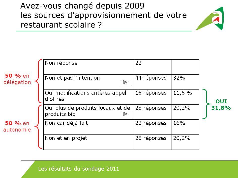 Avez-vous changé depuis 2009 les sources d'approvisionnement de votre restaurant scolaire