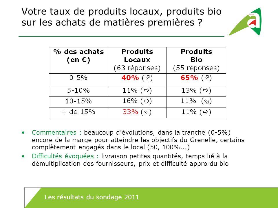 Votre taux de produits locaux, produits bio sur les achats de matières premières