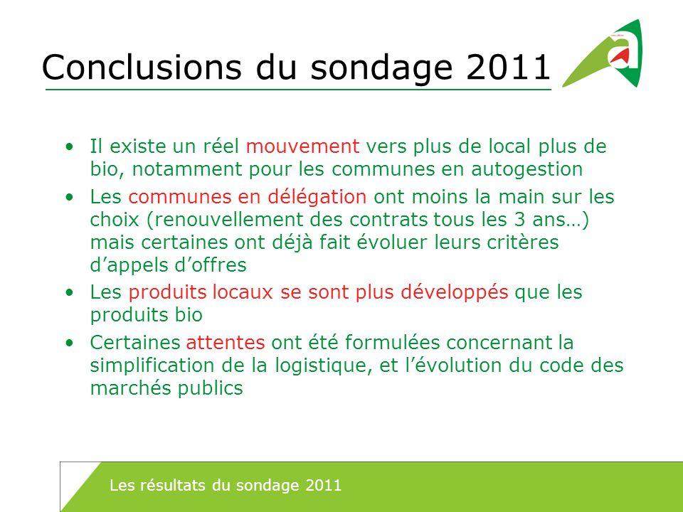 Conclusions du sondage 2011