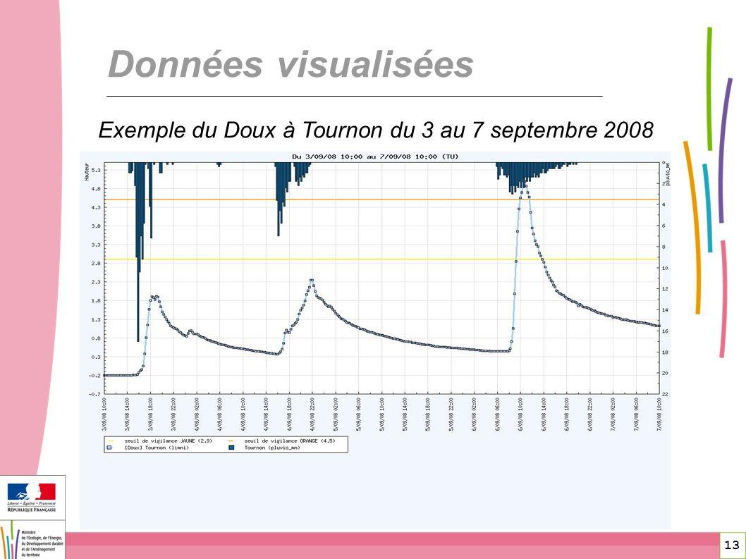 Exemple du Doux à Tournon du 3 au 7 septembre 2008