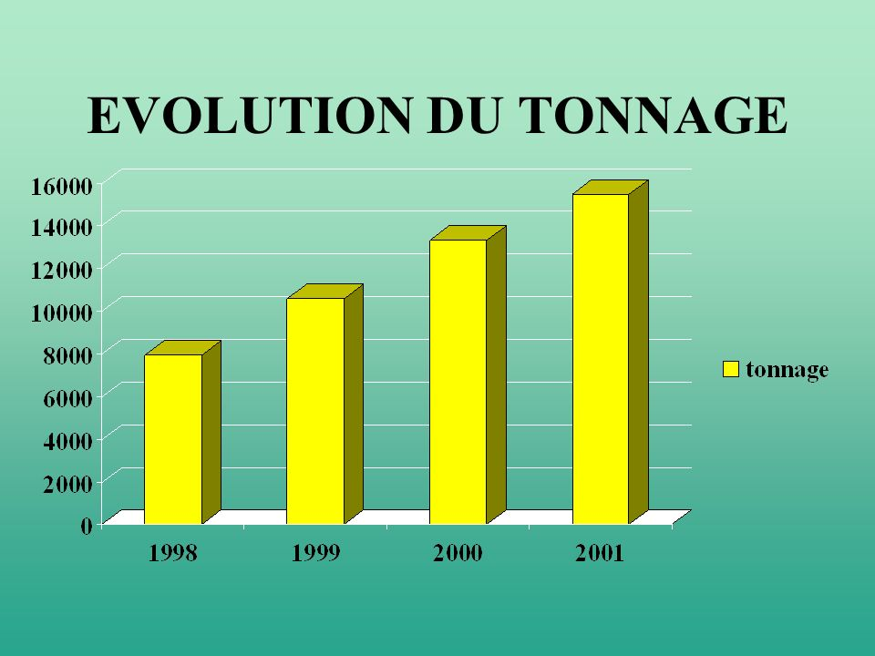EVOLUTION DU TONNAGE