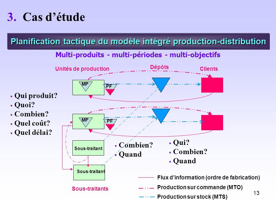 3. Cas d'étude Planification tactique du modèle intégré production-distribution. Multi-produits - multi-périodes - multi-objectifs.
