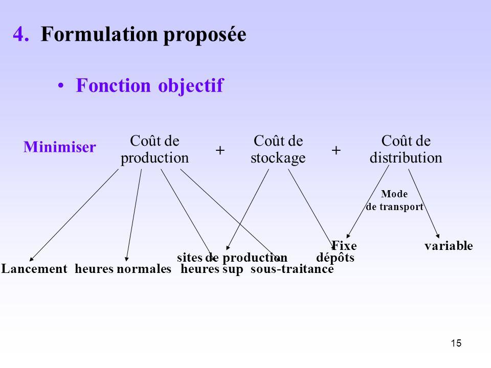 4. Formulation proposée Fonction objectif Minimiser Coût de production