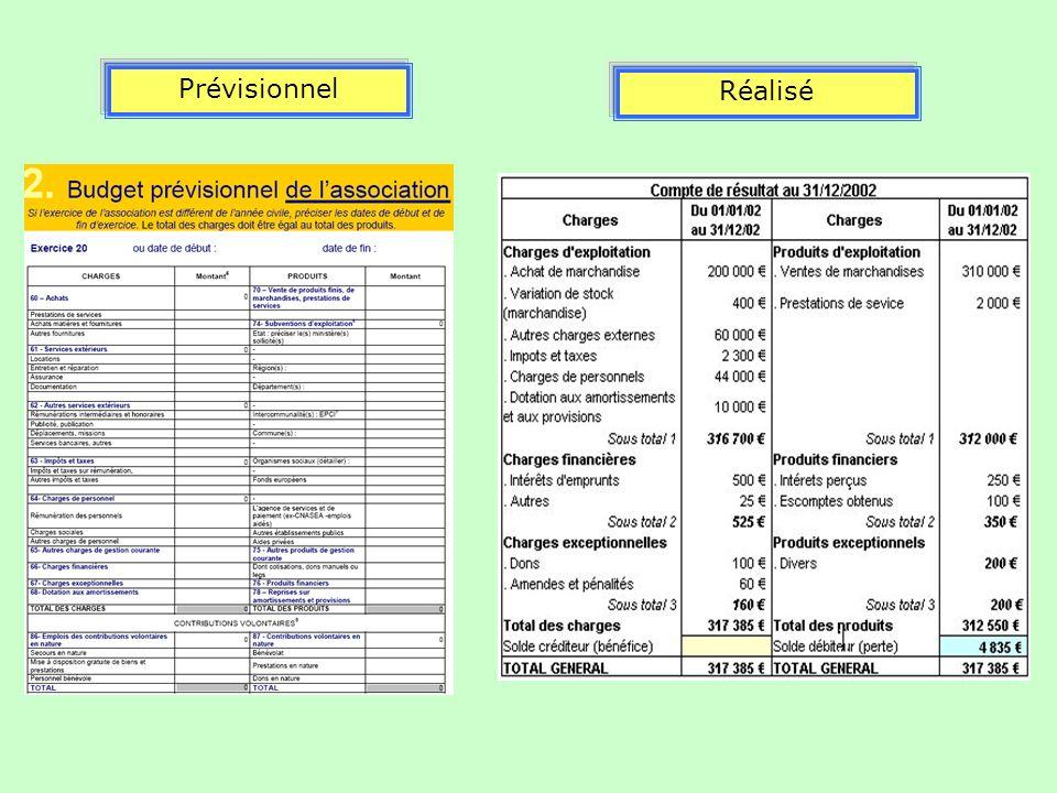 Prévisionnel Réalisé Un budget prévisionnel comporte 2 colonnes :