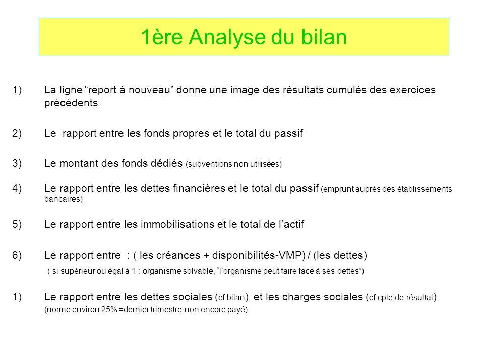 1ère Analyse du bilan La ligne report à nouveau donne une image des résultats cumulés des exercices précédents.