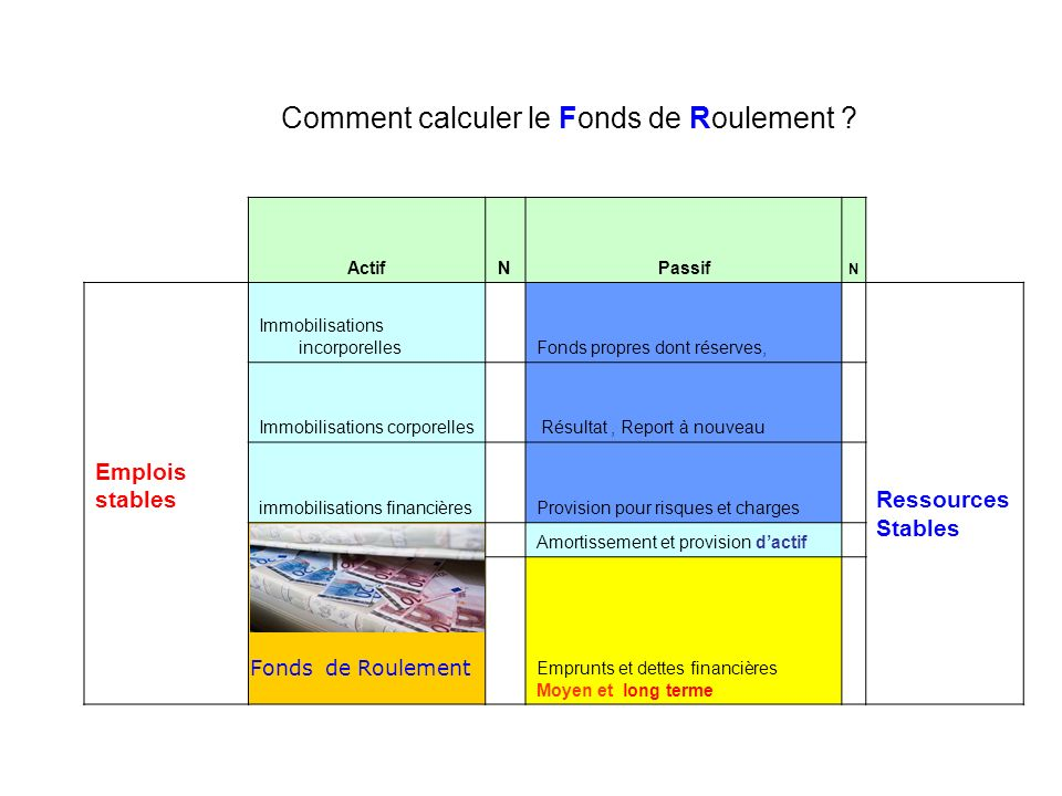 Comment calculer le Fonds de Roulement