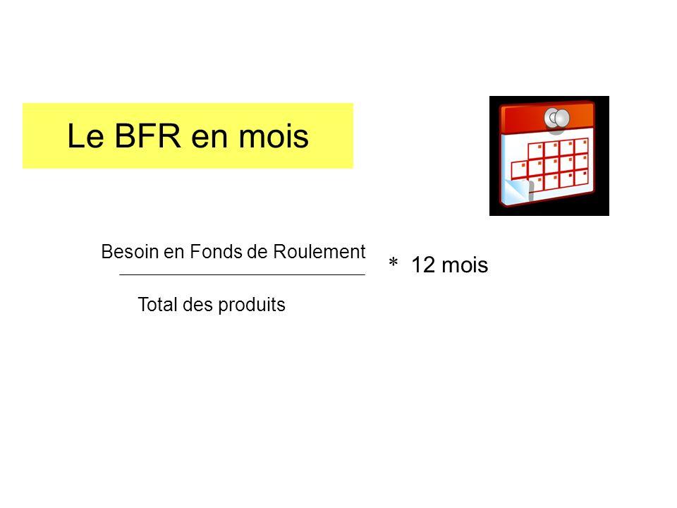 Le BFR en mois Besoin en Fonds de Roulement * 12 mois
