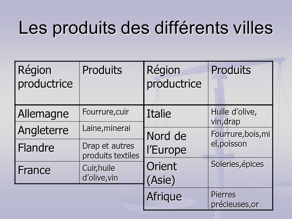 Les produits des différents villes