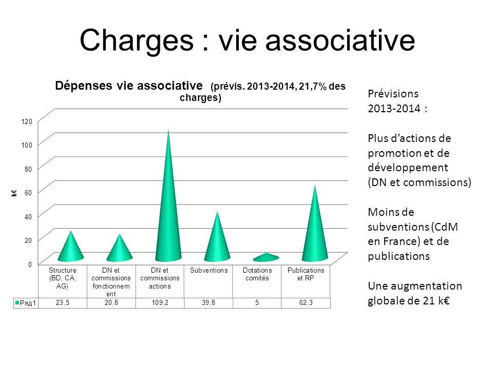 Charges : vie associative