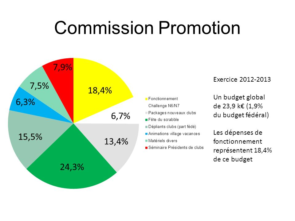Commission Promotion 7,9% 7,5% 18,4% 6,3% 6,7% 15,5% 13,4% 24,3%