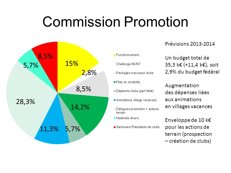 Commission Promotion 8,5% 15% 5,7% 2,8% 8,5% 28,3% 14,2% 11,3% 5,7%