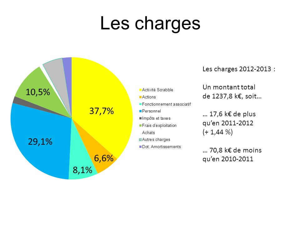 Les charges 10,5% 37,7% 29,1% 6,6% 8,1% Les charges 2012-2013 :