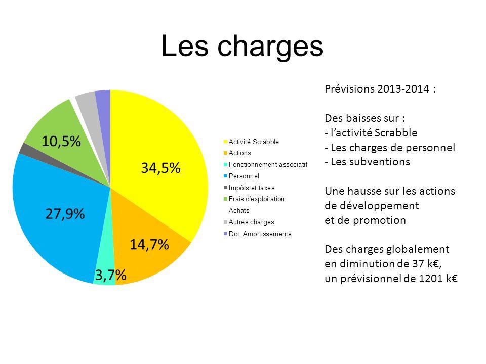 Les charges 10,5% 34,5% 27,9% 14,7% 3,7% Prévisions 2013-2014 :
