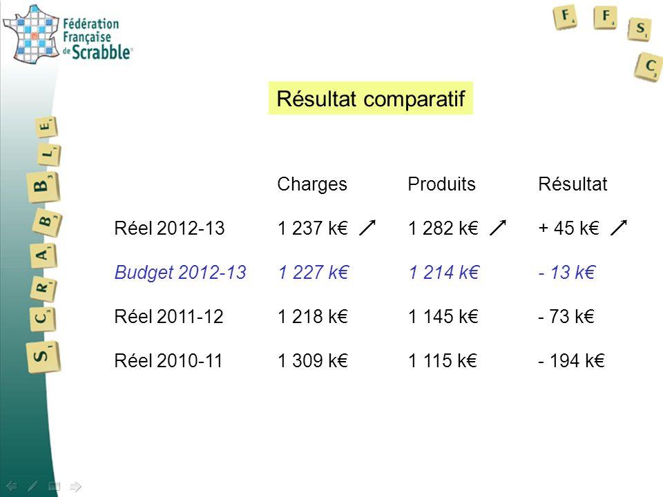 Résultat comparatif Charges Produits Résultat