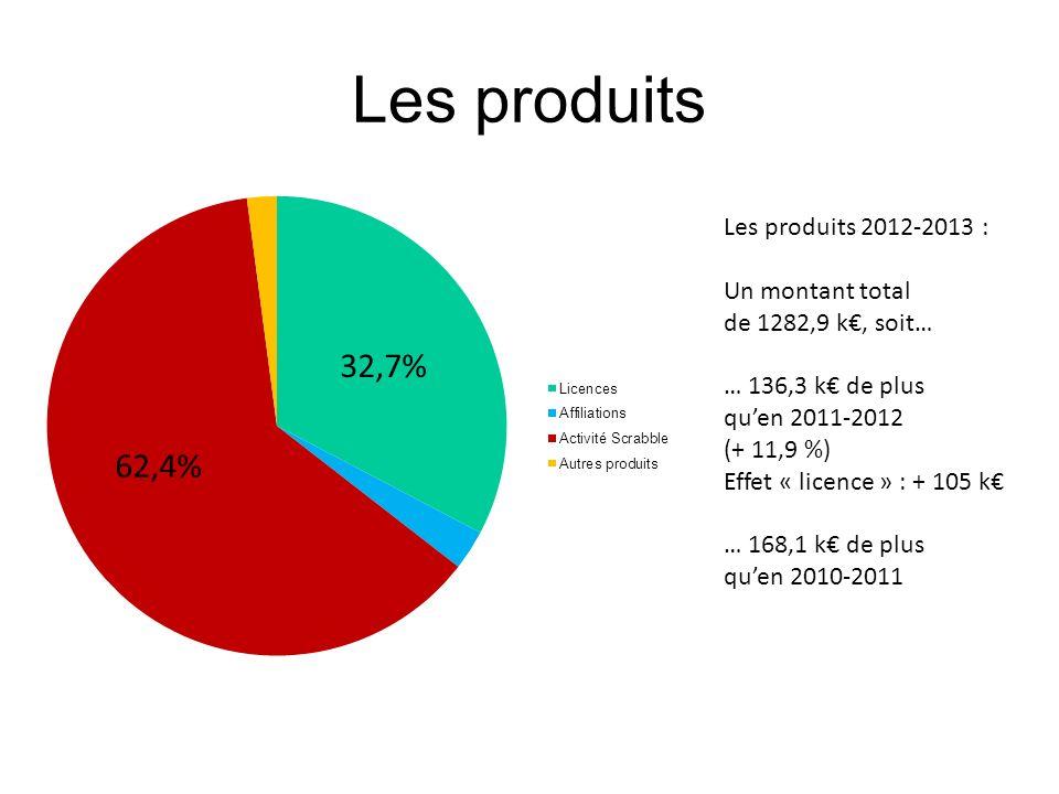 Les produits 32,7% 62,4% Les produits 2012-2013 : Un montant total