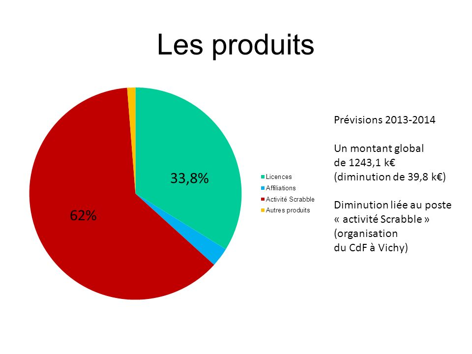 Les produits 33,8% 62% Prévisions 2013-2014 Un montant global