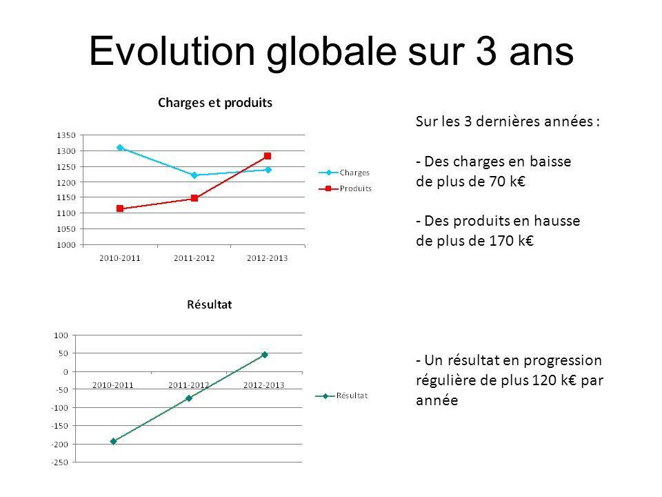 Evolution globale sur 3 ans