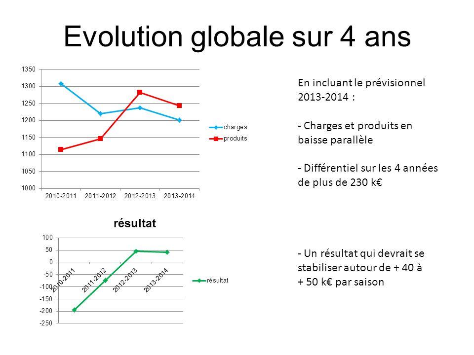 Evolution globale sur 4 ans