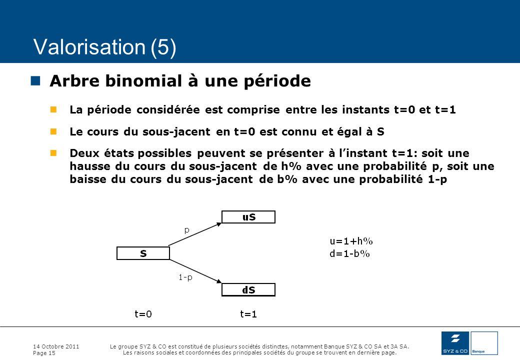 Valorisation (5) Arbre binomial à une période