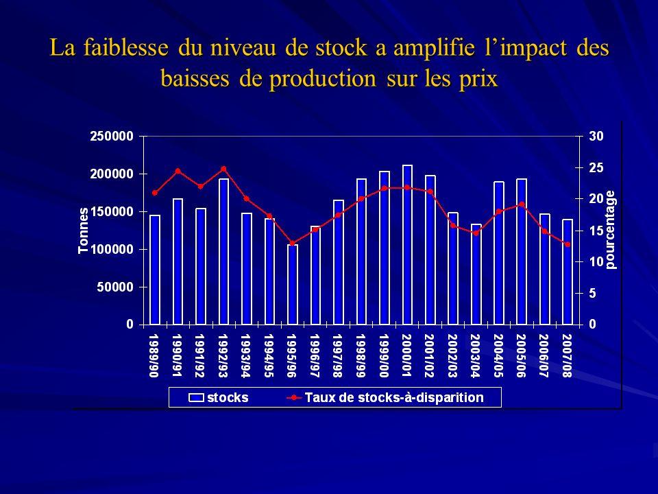 La faiblesse du niveau de stock a amplifie l'impact des baisses de production sur les prix