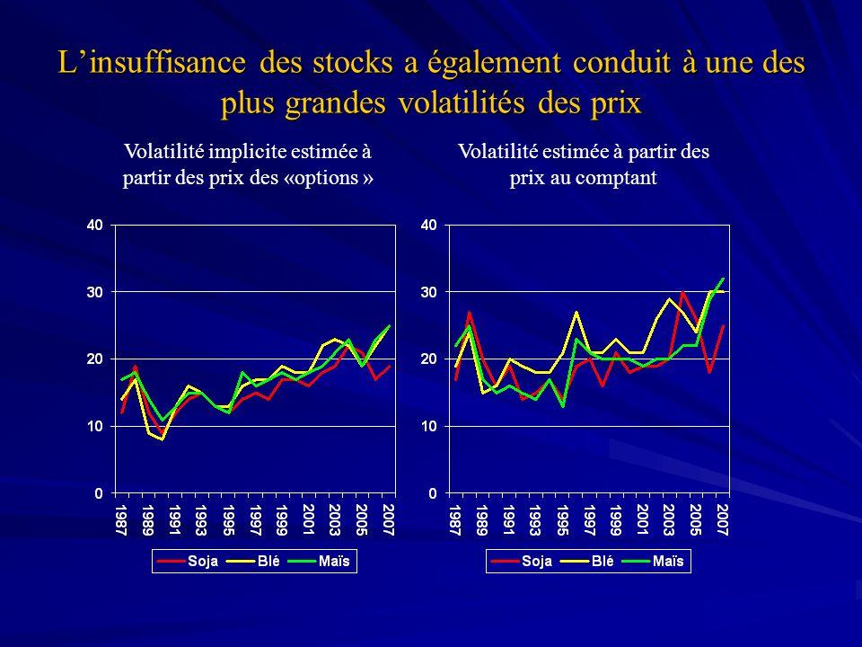 L'insuffisance des stocks a également conduit à une des plus grandes volatilités des prix
