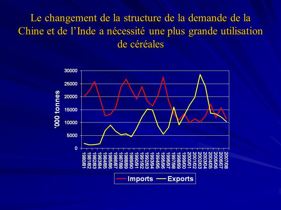 Le changement de la structure de la demande de la Chine et de l'Inde a nécessité une plus grande utilisation de céréales