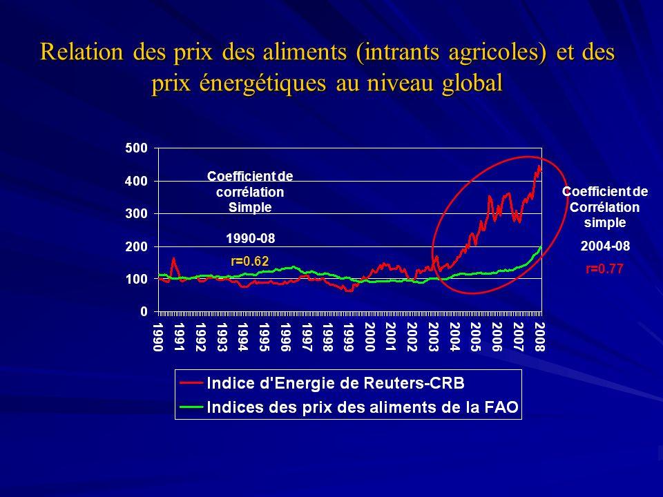 Coefficient de corrélation