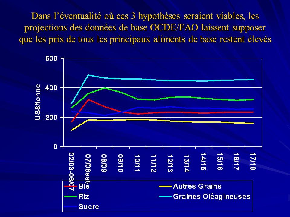 Dans l'éventualité où ces 3 hypothèses seraient viables, les projections des données de base OCDE/FAO laissent supposer que les prix de tous les principaux aliments de base restent élevés