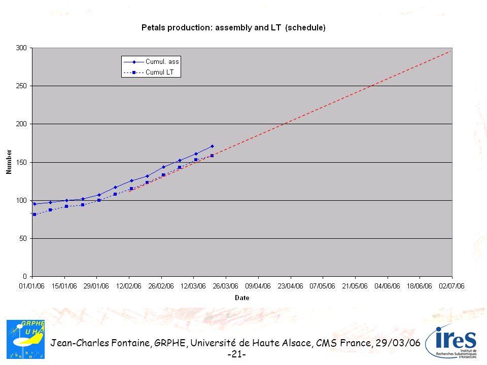 Jean-Charles Fontaine, GRPHE, Université de Haute Alsace, CMS France, 29/03/06