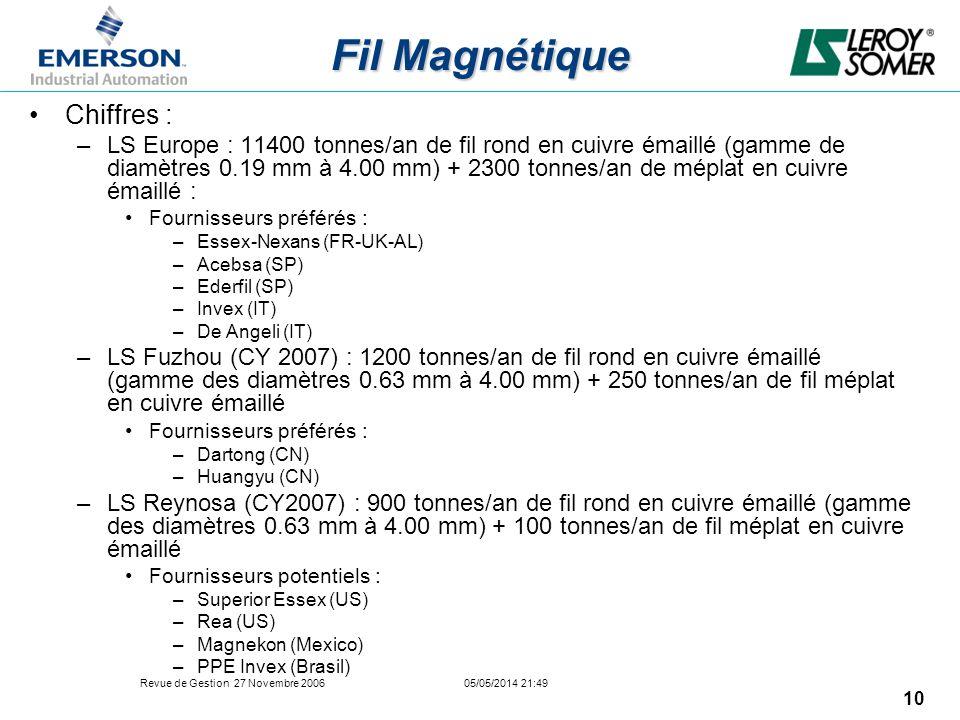 Fil Magnétique Chiffres :