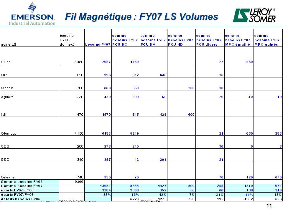 Fil Magnétique : FY07 LS Volumes