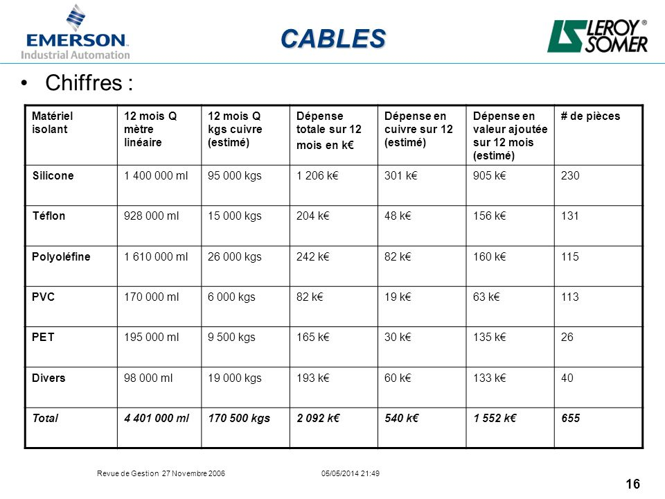 CABLES Chiffres : Matériel isolant 12 mois Q mètre linéaire