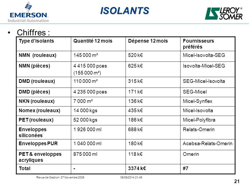 ISOLANTS Chiffres : Type d'isolants Quantité 12 mois Dépense 12 mois