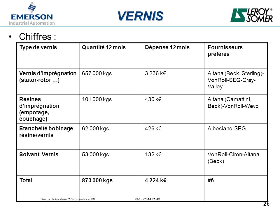 VERNIS Chiffres : Type de vernis Quantité 12 mois Dépense 12 mois