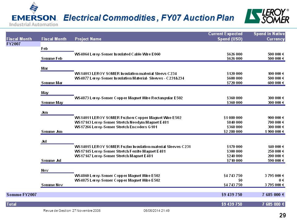 Electrical Commodities , FY07 Auction Plan