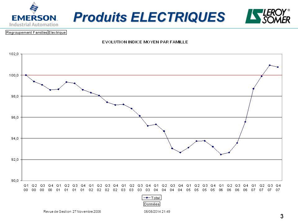Produits ELECTRIQUES