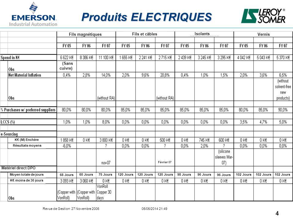 Produits ELECTRIQUES Fils magnétiques Fils et câbles Isolants Vernis