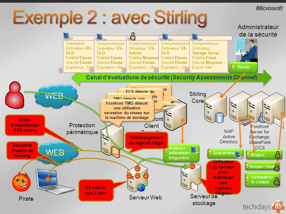 Exemple 2 : avec Stirling