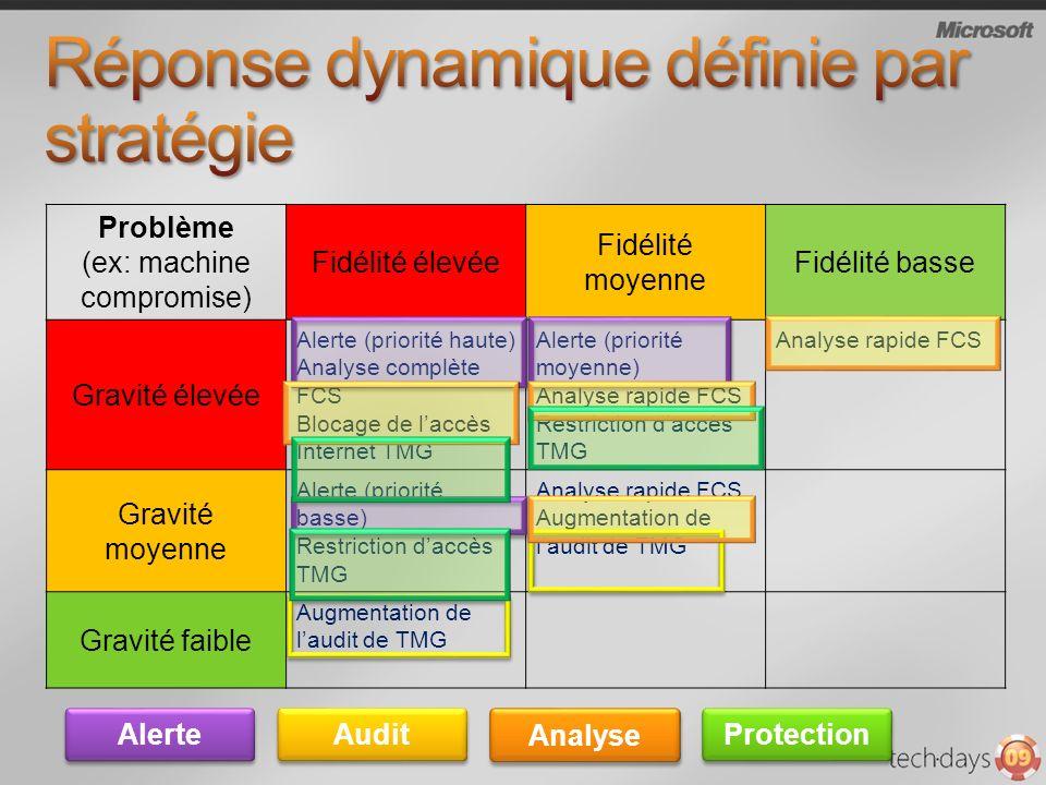 Réponse dynamique définie par stratégie