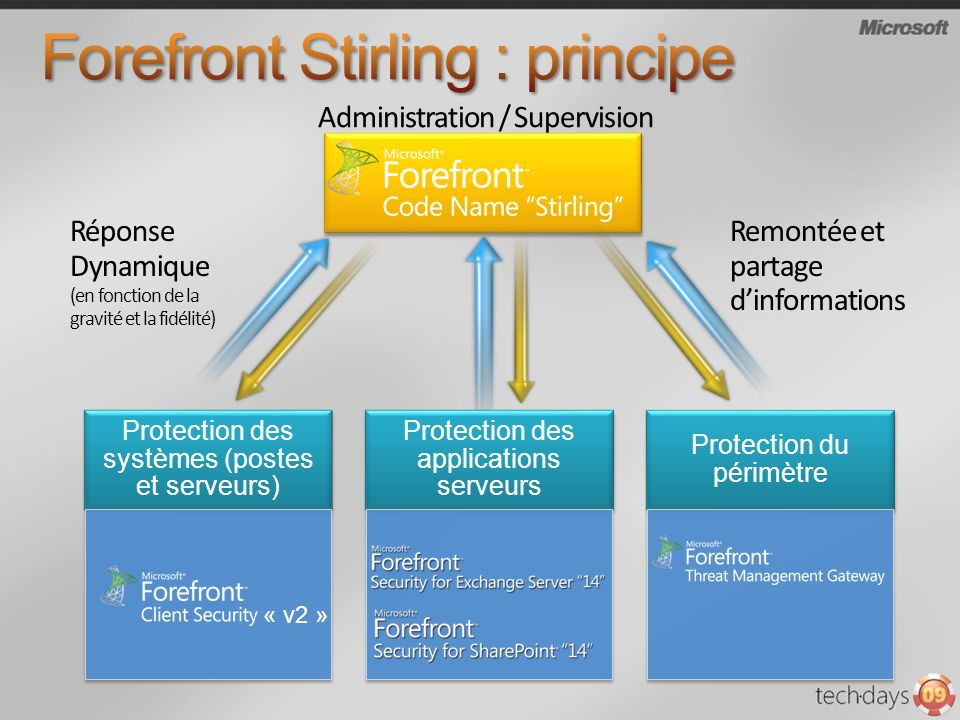 Forefront Stirling : principe
