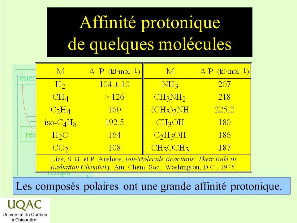 Affinité protonique de quelques molécules
