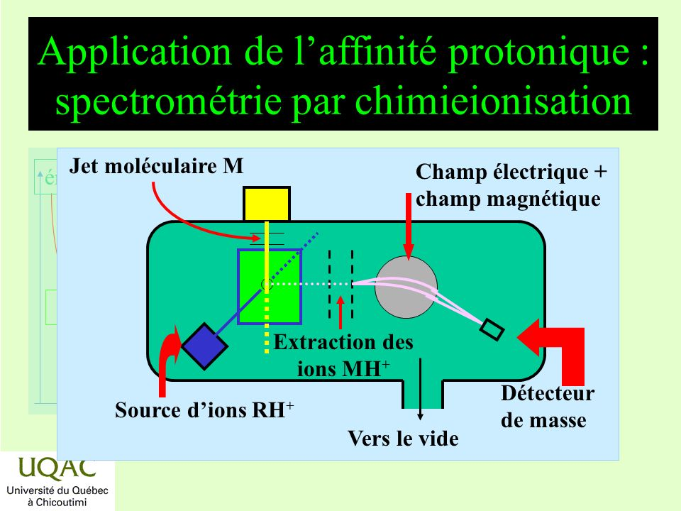 Extraction des ions MH+