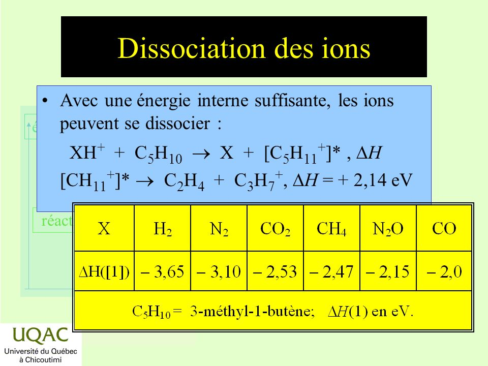 Dissociation des ions Avec une énergie interne suffisante, les ions peuvent se dissocier :