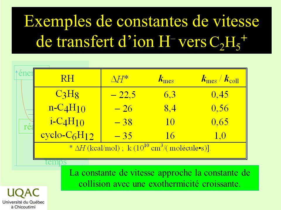 Exemples de constantes de vitesse de transfert d'ion H- vers C2H5+