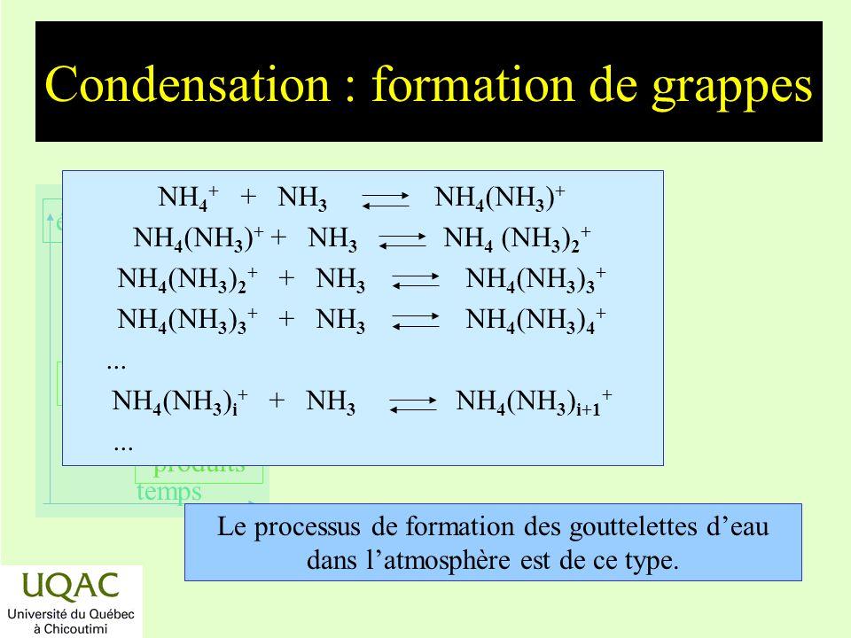 Condensation : formation de grappes