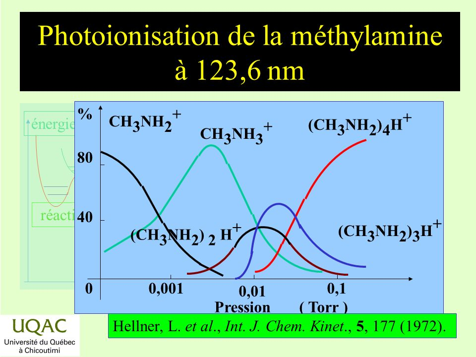 Photoionisation de la méthylamine à 123,6 nm