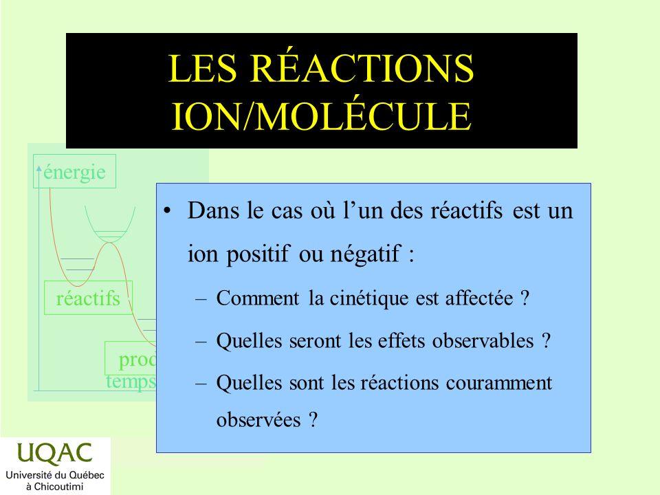 LES RÉACTIONS ION/MOLÉCULE
