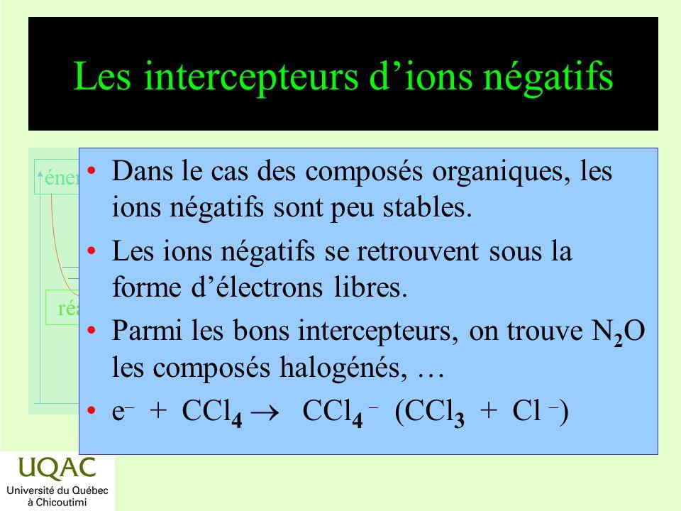 Les intercepteurs d'ions négatifs