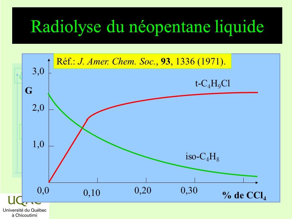 Radiolyse du néopentane liquide