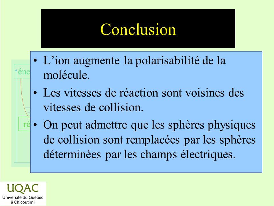 Conclusion L'ion augmente la polarisabilité de la molécule.